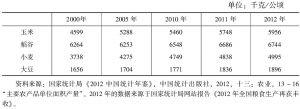 表7-6 中国主要粮食作物单产水平