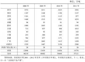 表7-8 中国西部粮食产量