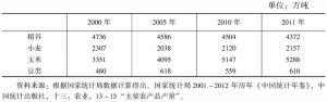 表7-9 中国西部地区稻谷、小麦、玉米和豆类产量
