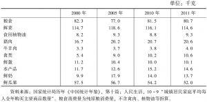 表7-10 中国城镇居民家庭人均年购买主要农产品数量