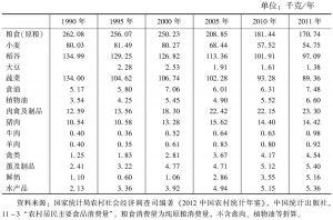 表7-11 中国农村居民家庭人均主要食品消费量