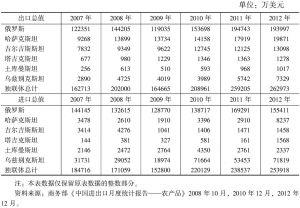 表7-18 2007~2012年中国与俄罗斯和中亚国家的农产品进出口统计