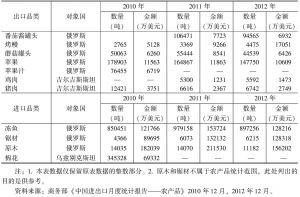 表7-19 2010~2012年中国与俄罗斯和中亚国家的主要农产品贸易统计