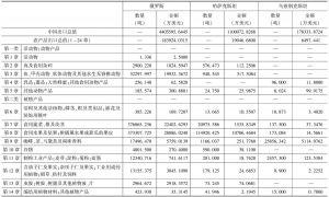 表7-20 2012年中国向俄罗斯和中亚国家出口农产品统计