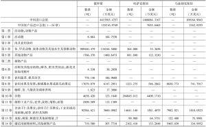 表7-21 2012年中国从俄罗斯和中亚国家进口农产品统计