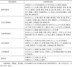 表8-2 新疆与中亚国家、俄罗斯的农产品贸易主要品种统计