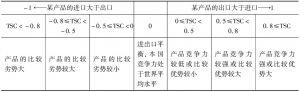 表9-1 贸易特化系数通常代表的意义