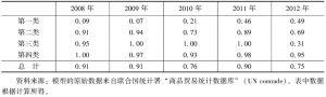 表9-4 2008~2012年中国与哈萨克斯坦的农产品贸易特化系数