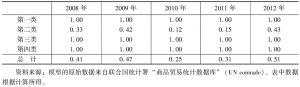 表9-7 2008~2012年中国与乌兹别克斯坦的农产品贸易特化系数