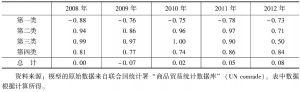 表9-9 2008~2012年中国与俄罗斯的农产品贸易特化系数