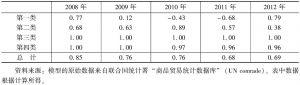 表9-10 2008~2012年中国与蒙古的农产品贸易特化系数