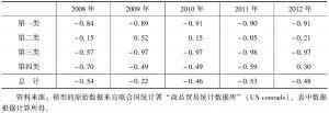 表9-11 2008~2012年中国与印度的农产品贸易特化系数