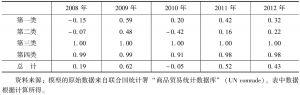 表9-13 2008~2012年中国与伊朗的农产品贸易特化系数