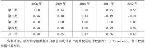 表9-15 2008~2012年中国与白俄罗斯的农产品贸易特化系数