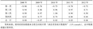 表9-17 2008~2012年中国与土耳其的农产品贸易特化系数