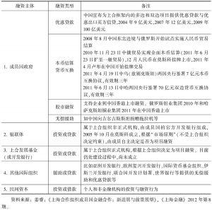 表11-2 上海合作组织融资情况统计