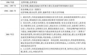 表11-3 上海合作组织的合作进程