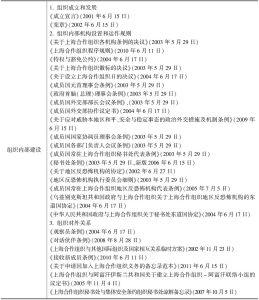 表1 上海合作组织现有合作成果文件统计(截至2014年底)