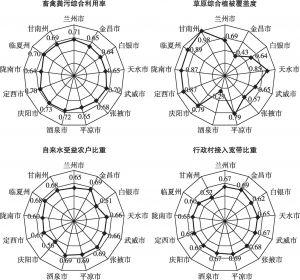 图6 区域平衡较充分型二级指标