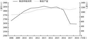 图2 2008~2018年甘肃省粮食种植面积、产量