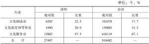 表4 2013年深圳与全国文化产业法人单位数情况