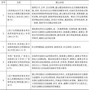 表1 主要政策规定一览
