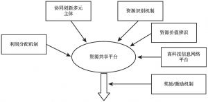 图5-4 城镇化协同创新资源共享平台