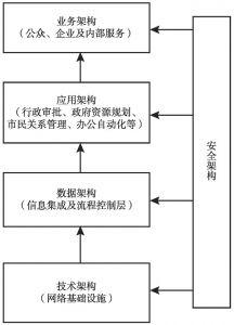 图10-1 智慧城镇的架构设计体系