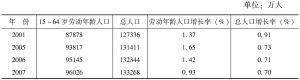 附表1 21世纪中国总人口与劳动年龄人口变化
