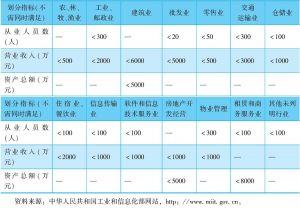 表1 2011年我国对小微企业的划型标准规定
