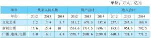 表4 2011~2013年北京文化创意产业活动单位基本情况