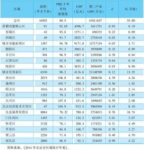 表2 北京市各区县基础数据