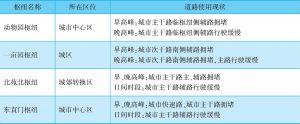 表5 北京市轨道交通枢纽周边城市道路使用现状