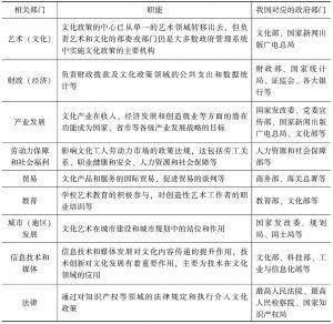 表1-2 与文化政策有关的政府部门及相关职能