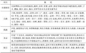 表5 环长株潭城市群交通基础设施建设规划情况