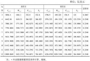 表3-3 净出口对消费率的影响<superscript>*</superscript>