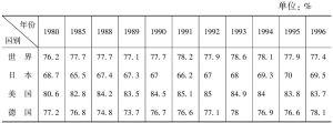 表3-7 世界及主要发达国家和典型发展中国家消费率