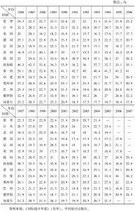 表5-1 世界及主要发达国家和典型发展中国家投资率