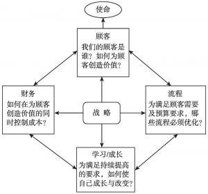 图3-2 公共部门与非营利组织的平衡计分卡