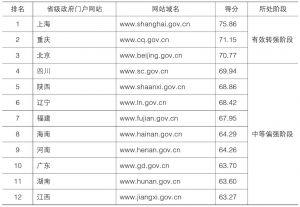 表6-11 省级政府门户网站互联网影响力指数排名