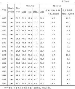 表1-5 国内生产总值构成(1952~1999)