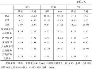 表10-2 城镇居民消费结构变化情况