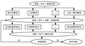图52 汽车多学科优化设计流程