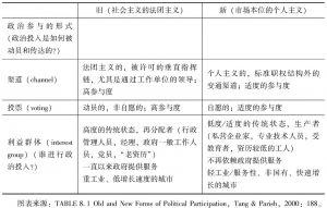 表1 政治参与的新旧形式