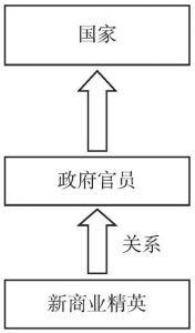 图1 庇护关系的逻辑