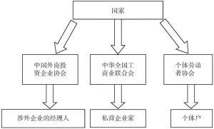 图2 社会主义法团主义的逻辑