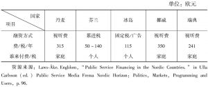 表1-2 北欧各国公共广播公司的收入来源(2013年)