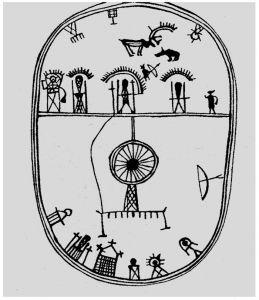 图14-10 萨阿米萨满神鼓的三重世界
