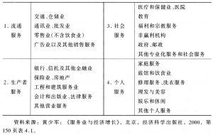 表1-1 辛格曼服务业分类