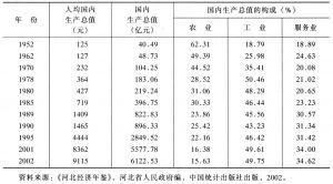 表5-1 1952~2002年河北省主要年份人均国内生产总值、国内生产总值及构成